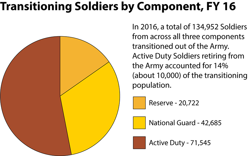 Transitioning Soldiers Employment Data